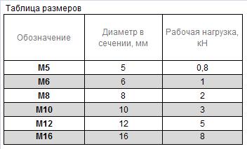 такелажная таблица